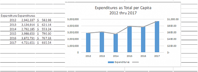Expenditures as Total per Capita 2012 through 2017
